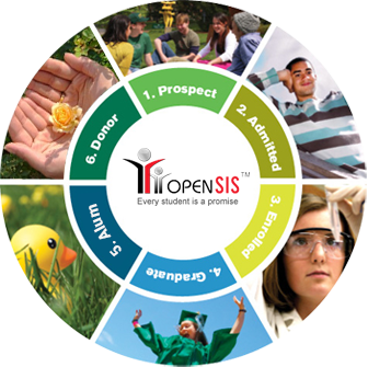 Student Life-cycle Management using openSIS