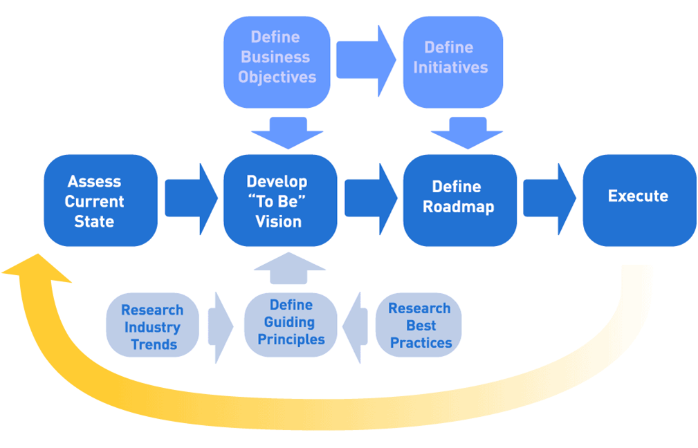 Our Implementation Methodology